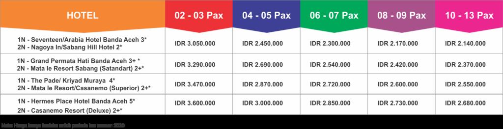 Paket Wisata Aceh Sabang 4 Hari 3 Malam
